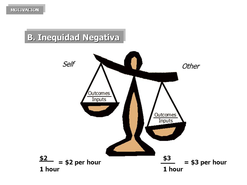 B. Inequidad Negativa Self Other $2 1 hour = $2 per hour $3
