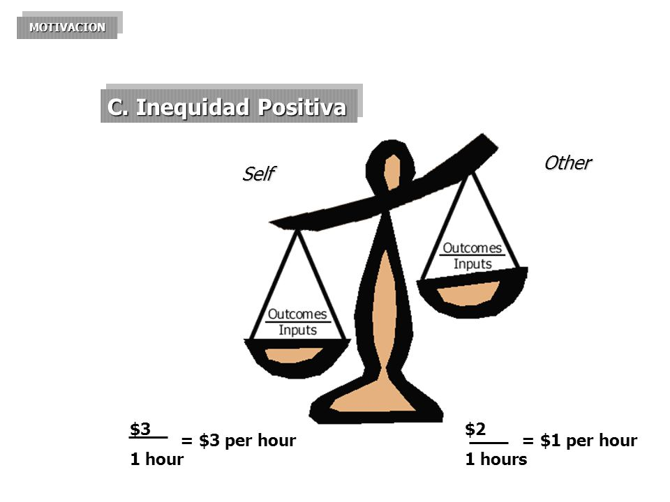 C. Inequidad Positiva Other Self $3 1 hour = $3 per hour $2 1 hours
