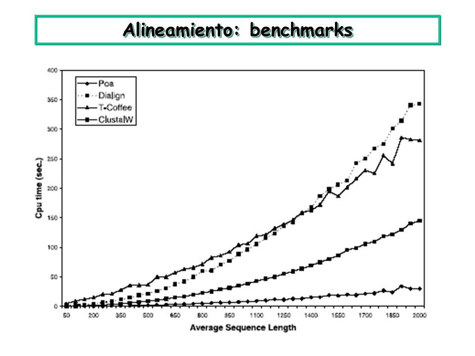 Alineamiento: benchmarks