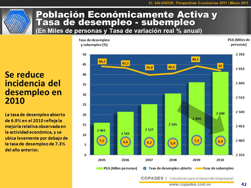 Se reduce incidencia del desempleo en 2010