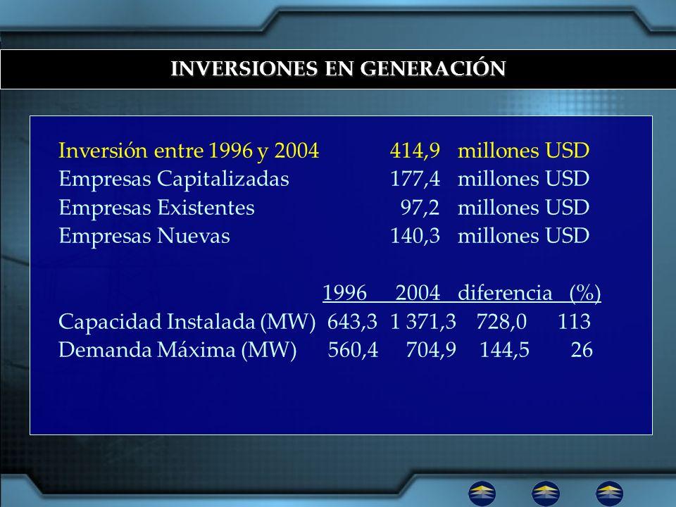 INVERSIONES EN GENERACIÓN