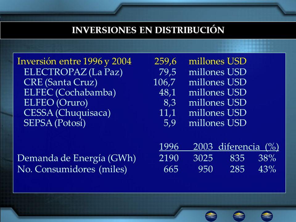 INVERSIONES EN DISTRIBUCIÓN