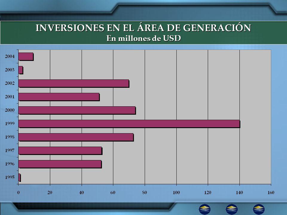 INVERSIONES EN EL ÁREA DE GENERACIÓN
