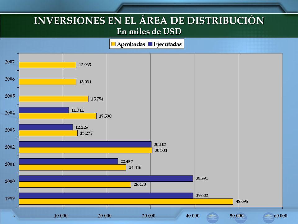 INVERSIONES EN EL ÁREA DE DISTRIBUCIÓN