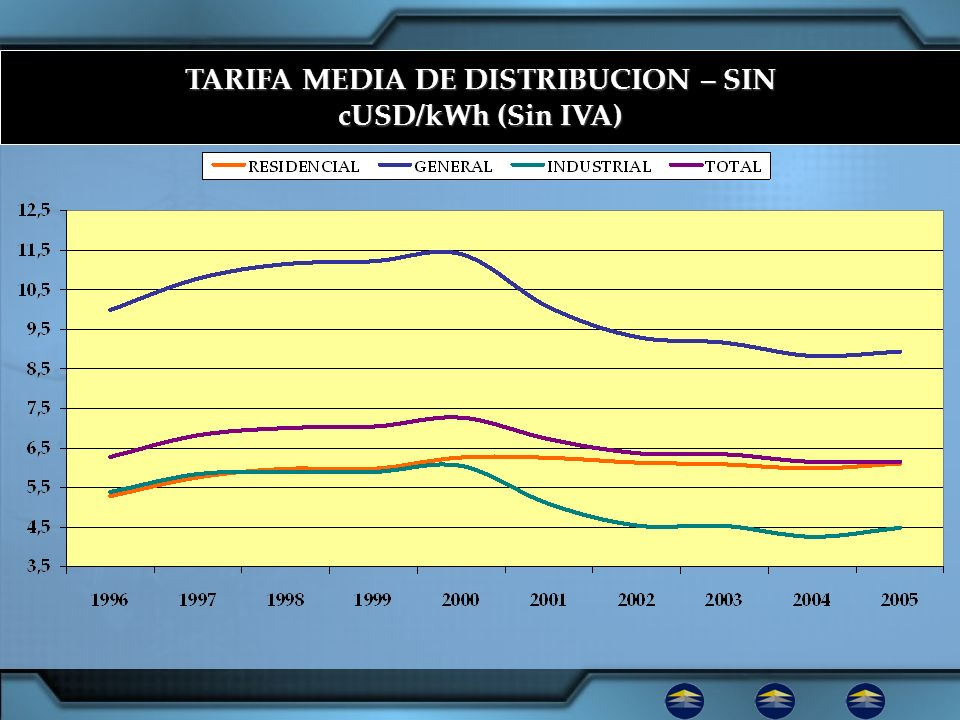 TARIFA MEDIA DE DISTRIBUCION – SIN