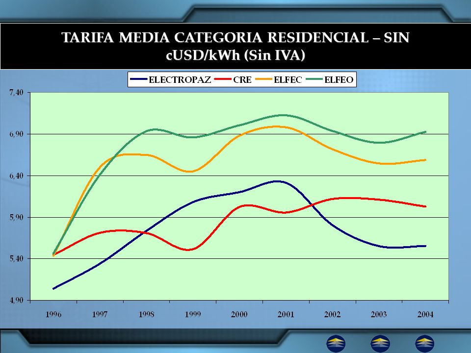 TARIFA MEDIA CATEGORIA RESIDENCIAL – SIN