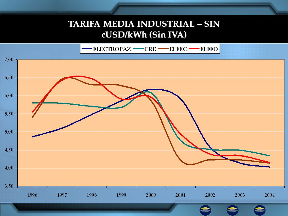 TARIFA MEDIA INDUSTRIAL – SIN