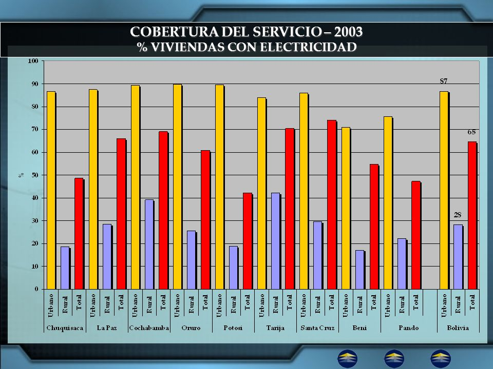 COBERTURA DEL SERVICIO – 2003 % VIVIENDAS CON ELECTRICIDAD