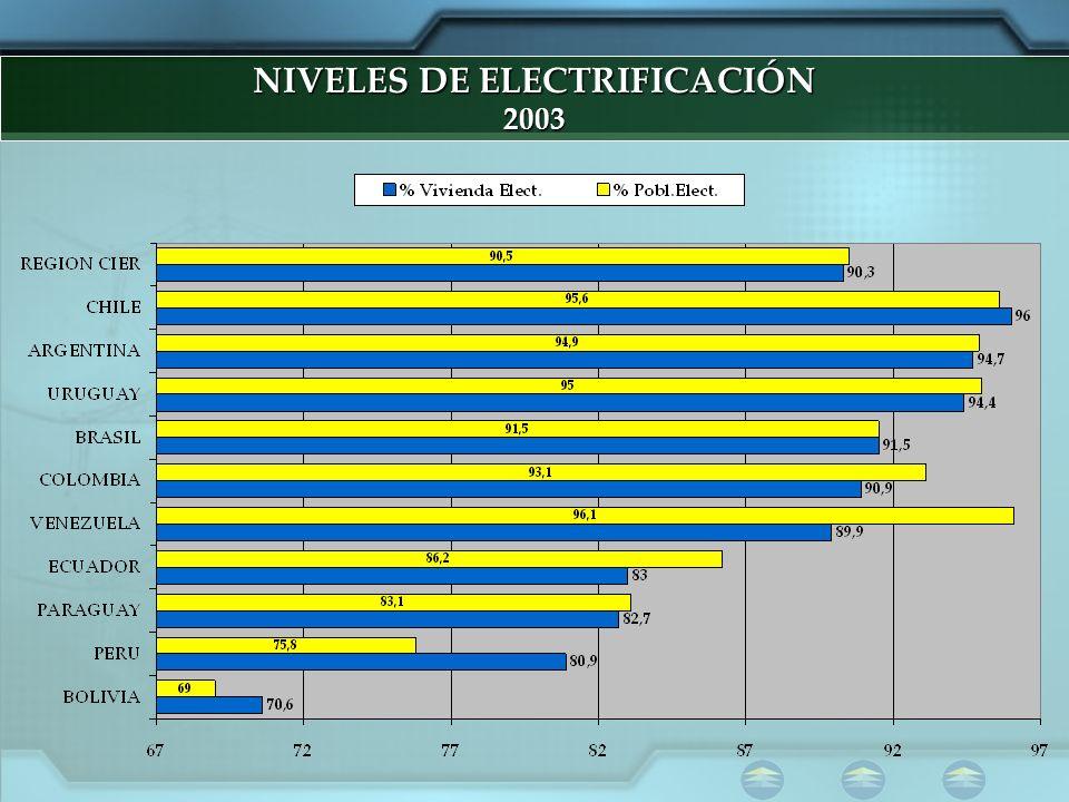 NIVELES DE ELECTRIFICACIÓN