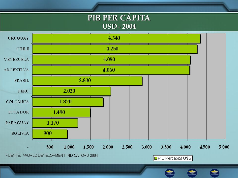 PIB PER CÁPITA USD - 2004. 1.