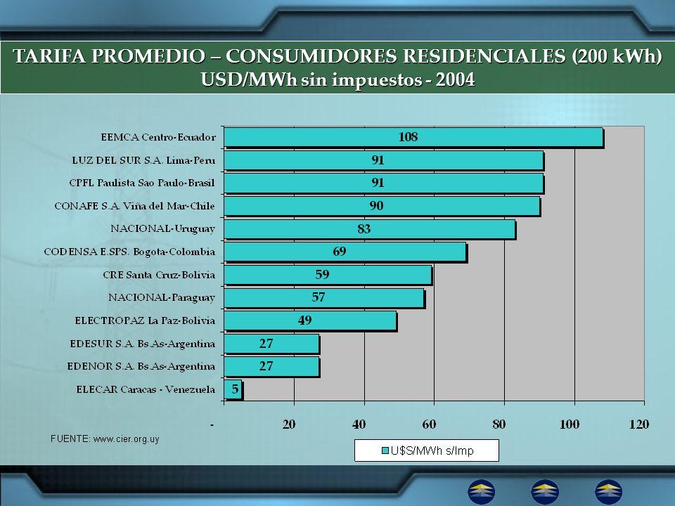 TARIFA PROMEDIO – CONSUMIDORES RESIDENCIALES (200 kWh)