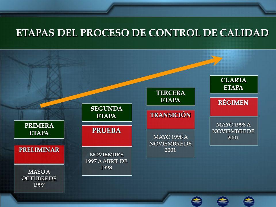 ETAPAS DEL PROCESO DE CONTROL DE CALIDAD