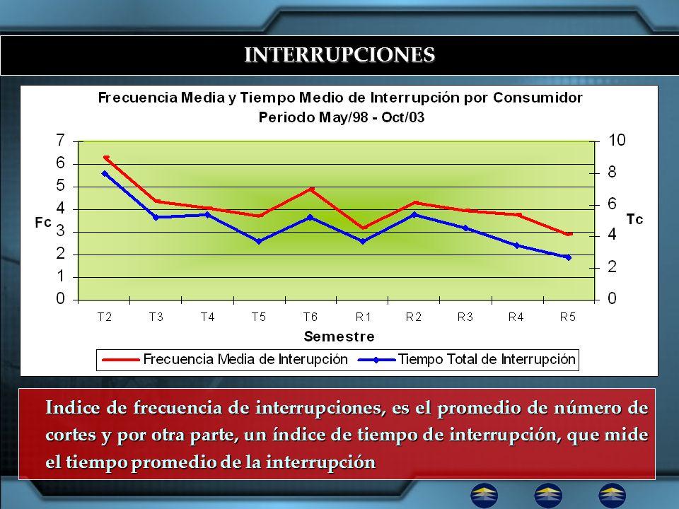 INTERRUPCIONES