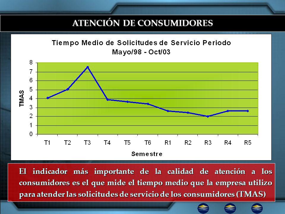 ATENCIÓN DE CONSUMIDORES
