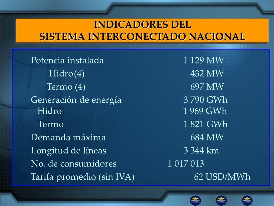 SISTEMA INTERCONECTADO NACIONAL