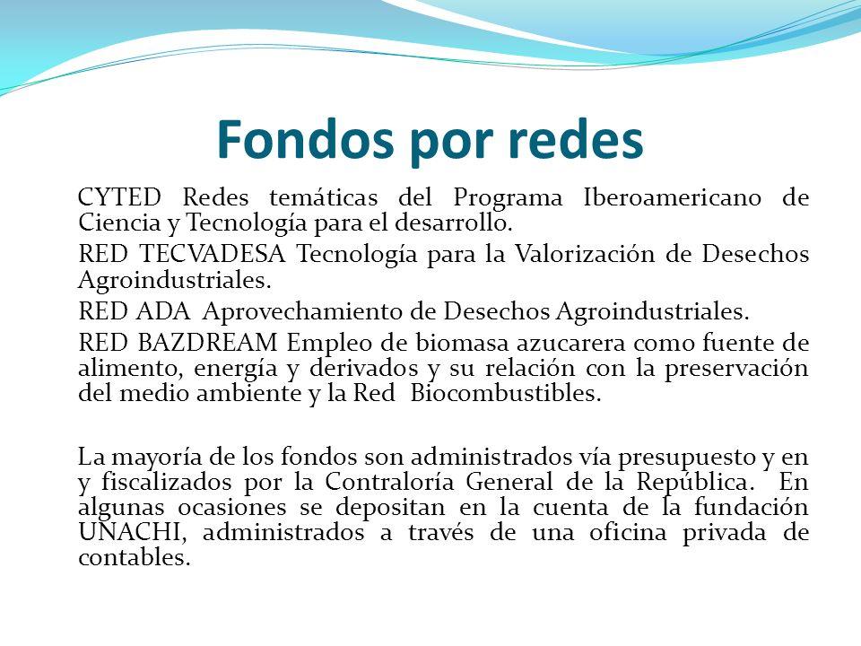 Fondos por redes CYTED Redes temáticas del Programa Iberoamericano de Ciencia y Tecnología para el desarrollo.
