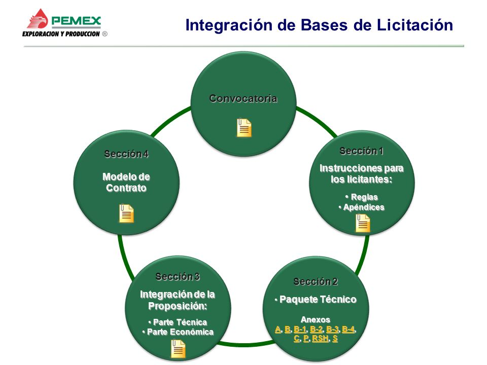 Instrucciones para los licitantes: Integración de la Proposición:
