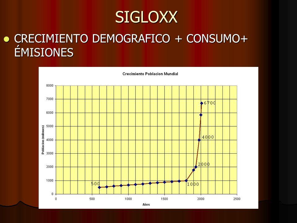 SIGLOXX CRECIMIENTO DEMOGRAFICO + CONSUMO+ ÉMISIONES