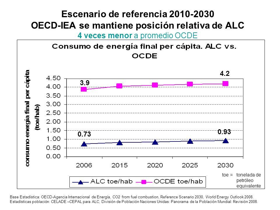 Escenario de referencia 2010-2030 OECD-IEA se mantiene posición relativa de ALC 4 veces menor a promedio OCDE