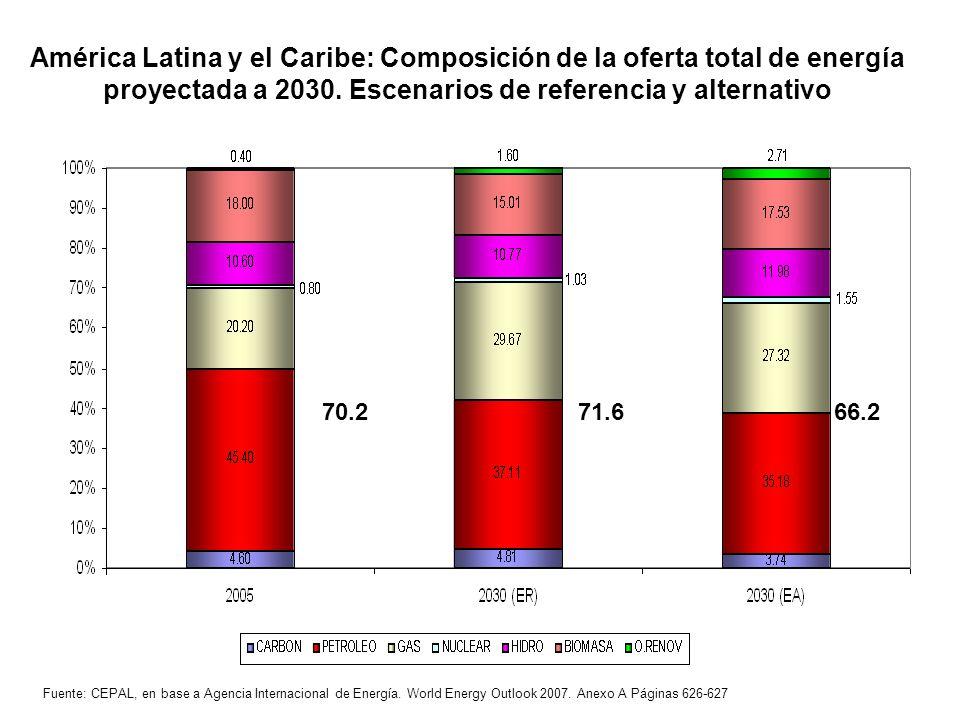 América Latina y el Caribe: Composición de la oferta total de energía proyectada a 2030. Escenarios de referencia y alternativo