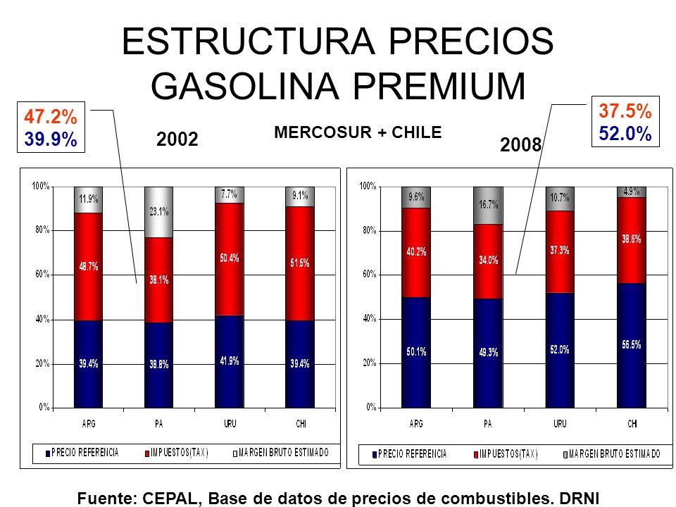 ESTRUCTURA PRECIOS GASOLINA PREMIUM