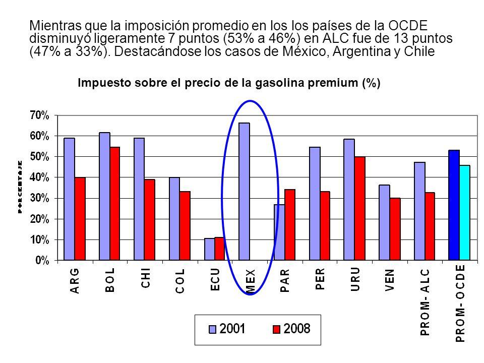Mientras que la imposición promedio en los los países de la OCDE disminuyó ligeramente 7 puntos (53% a 46%) en ALC fue de 13 puntos (47% a 33%). Destacándose los casos de México, Argentina y Chile