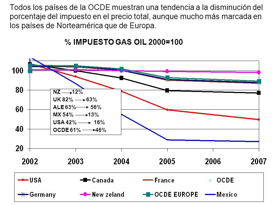 Todos los países de la OCDE muestran una tendencia a la disminución del porcentaje del impuesto en el precio total, aunque mucho más marcada en los países de Norteamérica que de Europa. % IMPUESTO GAS OIL 2000=100