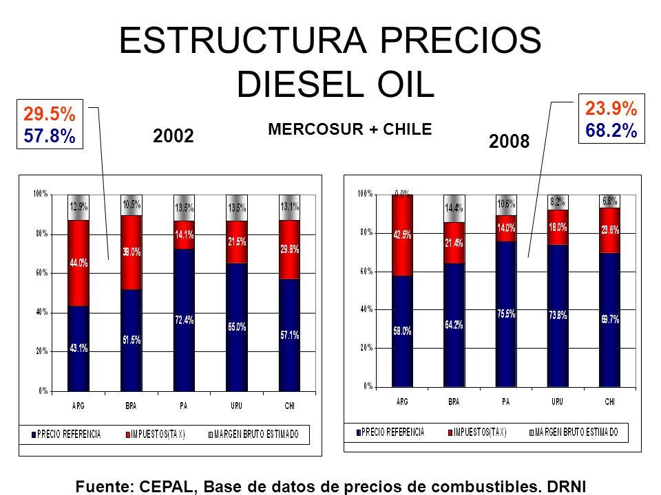 ESTRUCTURA PRECIOS DIESEL OIL