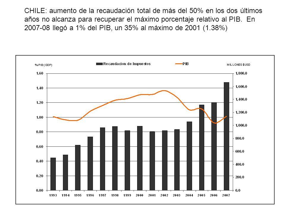 CHILE: aumento de la recaudación total de más del 50% en los dos últimos años no alcanza para recuperar el máximo porcentaje relativo al PIB. En 2007-08 llegó a 1% del PIB, un 35% al máximo de 2001 (1.38%)