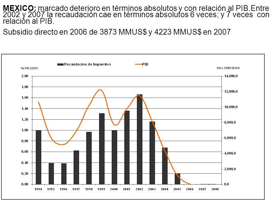 Subsidio directo en 2006 de 3873 MMUS$ y 4223 MMUS$ en 2007