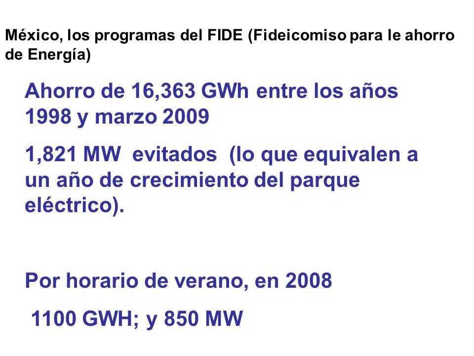 México, los programas del FIDE (Fideicomiso para le ahorro de Energía)