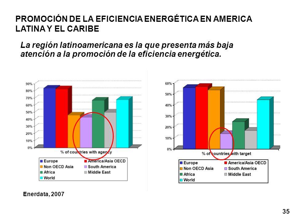 PROMOCIÓN DE LA EFICIENCIA ENERGÉTICA EN AMERICA LATINA Y EL CARIBE
