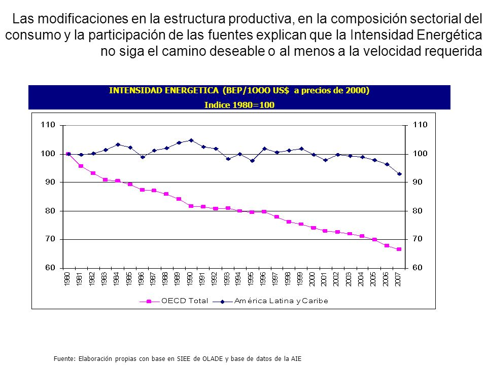 INTENSIDAD ENERGETICA (BEP/1OOO US$ a precios de 2000)