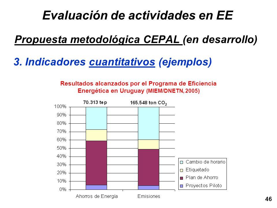 Evaluación de actividades en EE