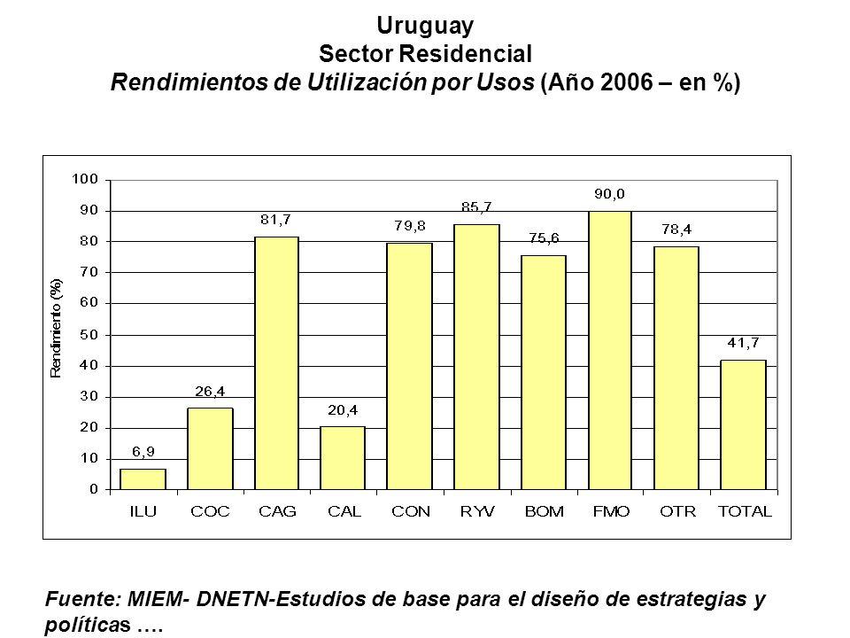 Uruguay Sector Residencial Rendimientos de Utilización por Usos (Año 2006 – en %)