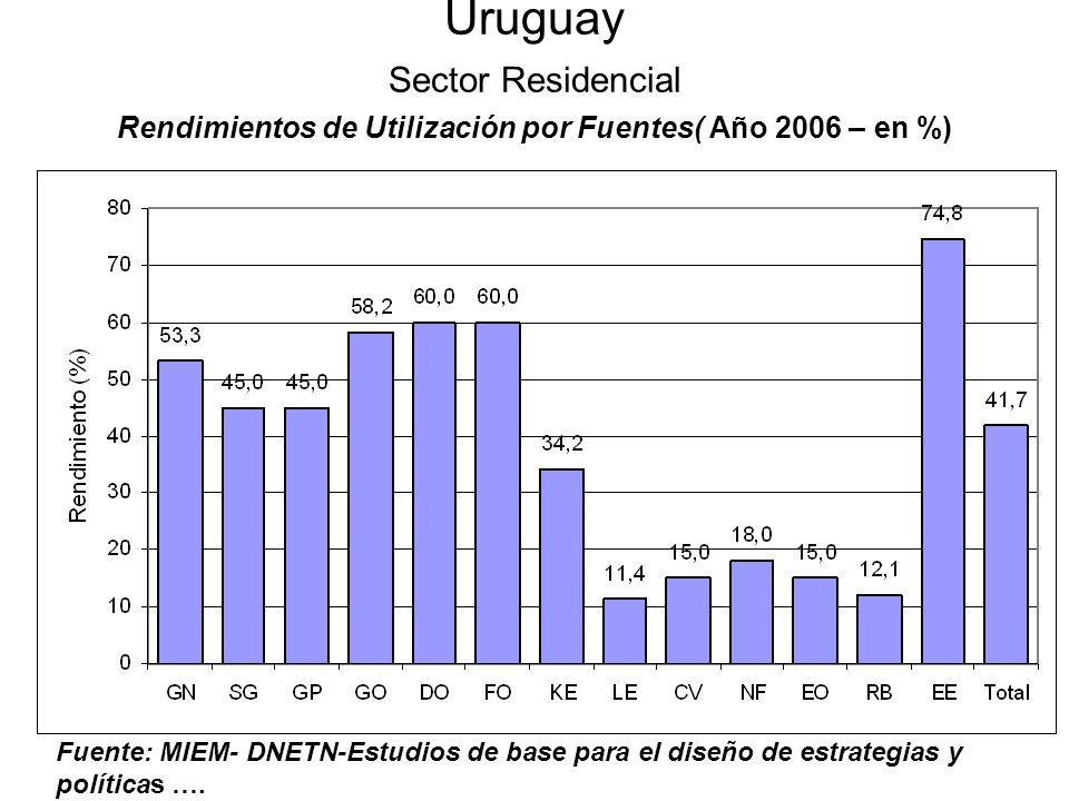 Uruguay Sector Residencial Rendimientos de Utilización por Fuentes( Año 2006 – en %)