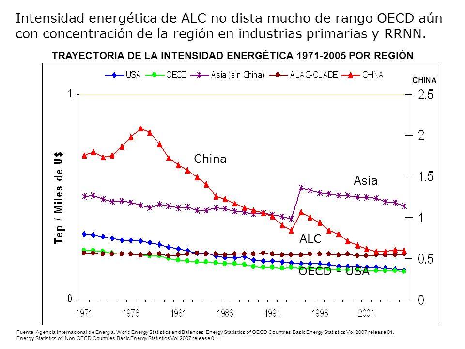Intensidad energética de ALC no dista mucho de rango OECD aún