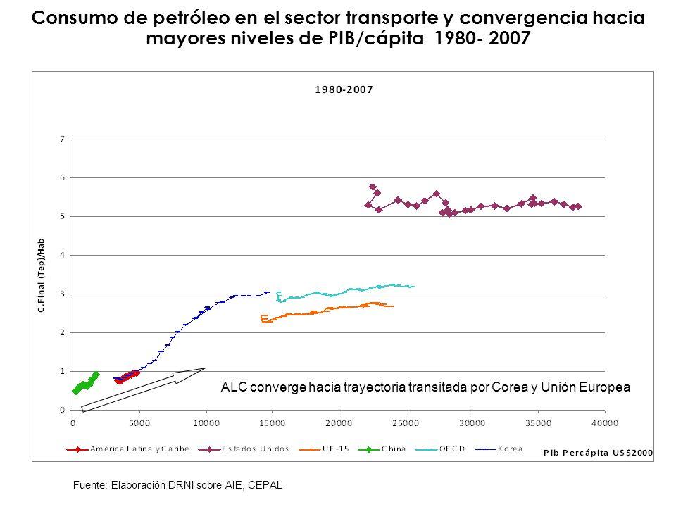 Consumo de petróleo en el sector transporte y convergencia hacia mayores niveles de PIB/cápita 1980- 2007