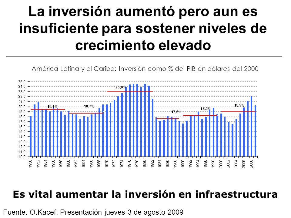 La inversión aumentó pero aun es insuficiente para sostener niveles de crecimiento elevado