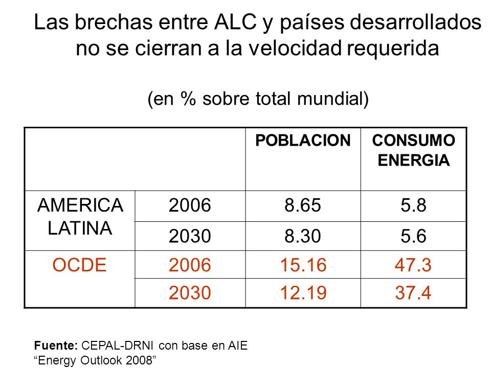Las brechas entre ALC y países desarrollados no se cierran a la velocidad requerida (en % sobre total mundial)