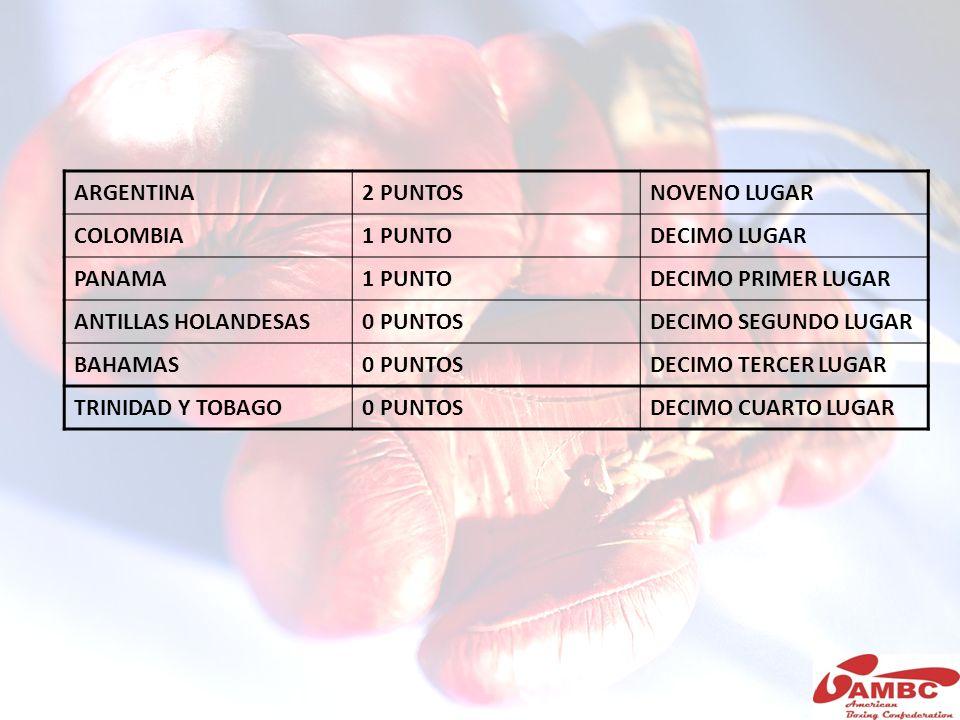 ARGENTINA 2 PUNTOS. NOVENO LUGAR. COLOMBIA. 1 PUNTO. DECIMO LUGAR. PANAMA. DECIMO PRIMER LUGAR.