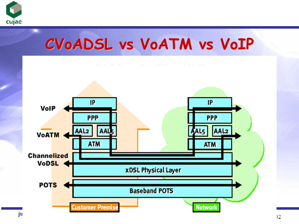 CVoADSL vs VoATM vs VoIP