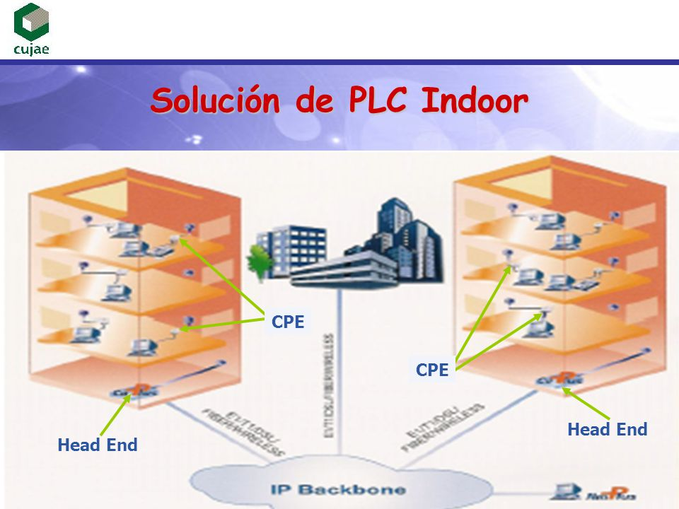 Solución de PLC Indoor CPE CPE Head End Head End Head End junio 2005