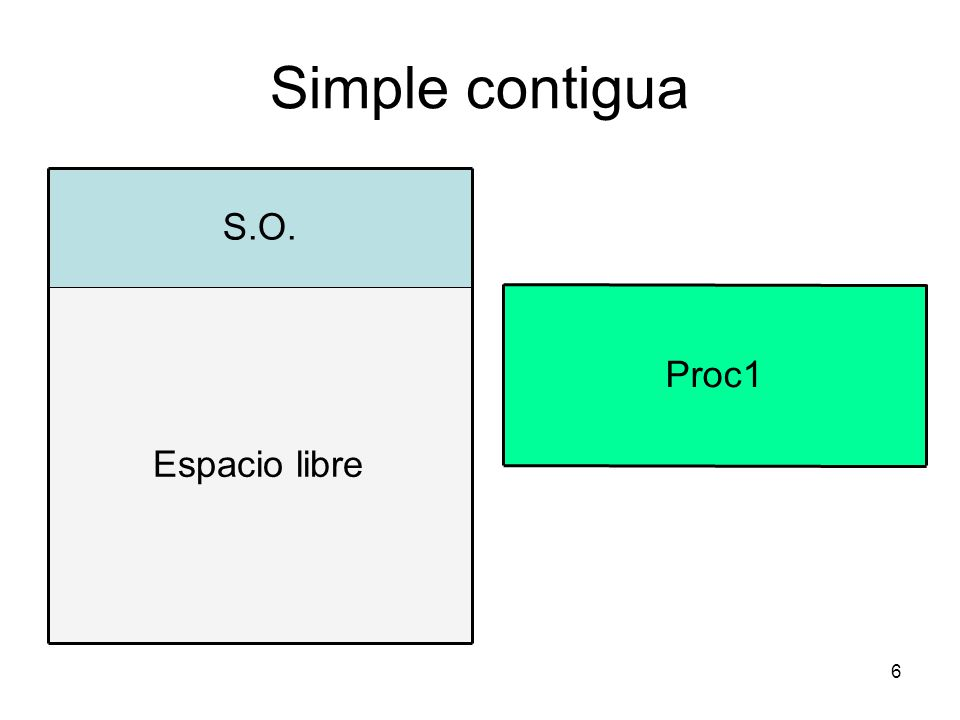 Simple contigua Espacio libre S.O. Proc1