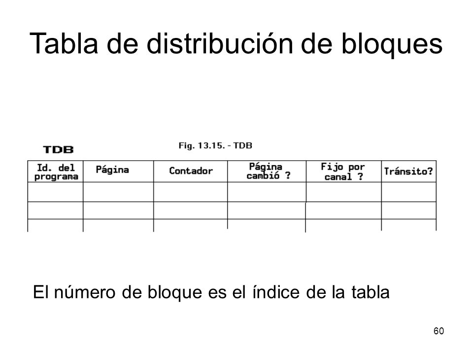 Tabla de distribución de bloques