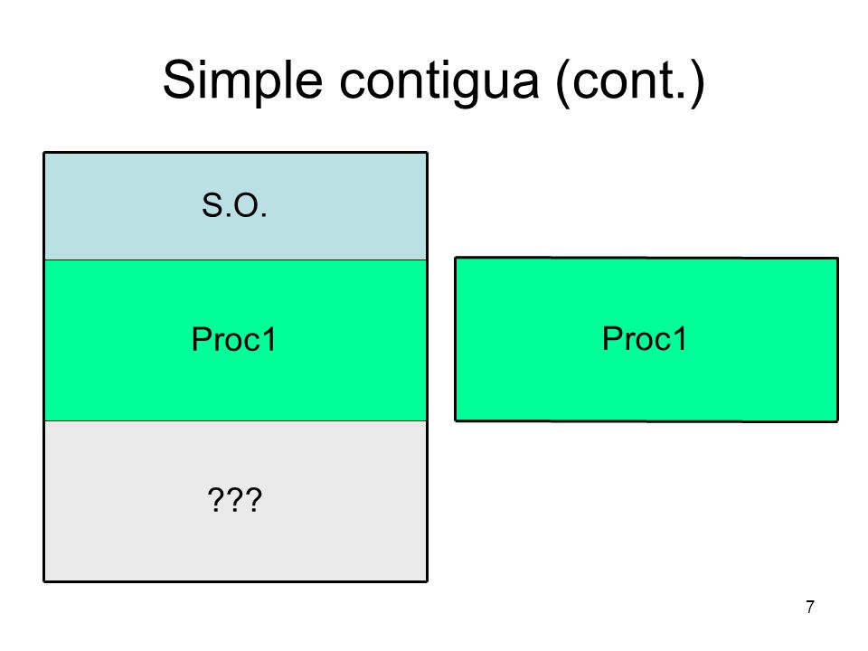 Simple contigua (cont.)