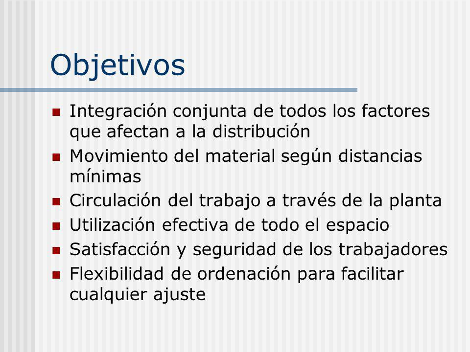 ObjetivosIntegración conjunta de todos los factores que afectan a la distribución. Movimiento del material según distancias mínimas.