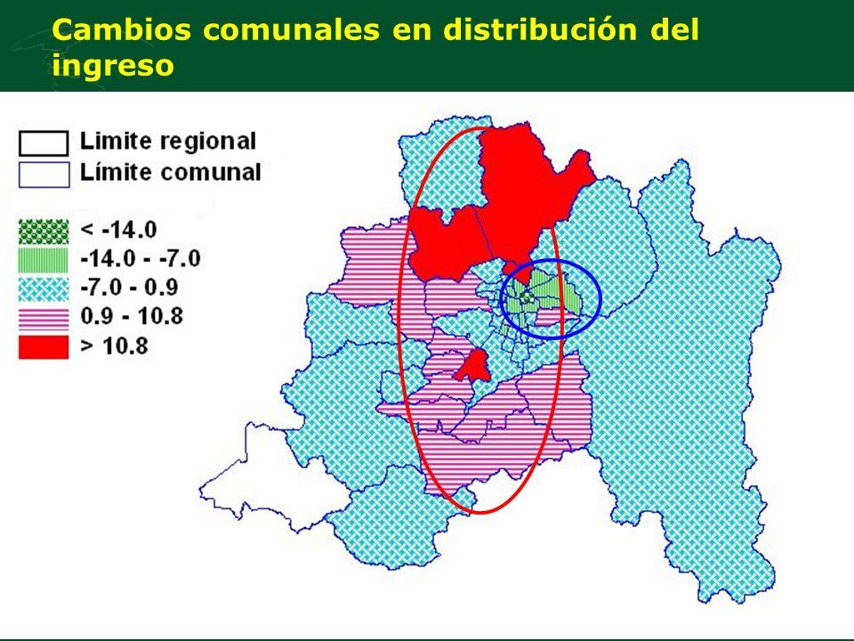 Cambios comunales en distribución del ingreso