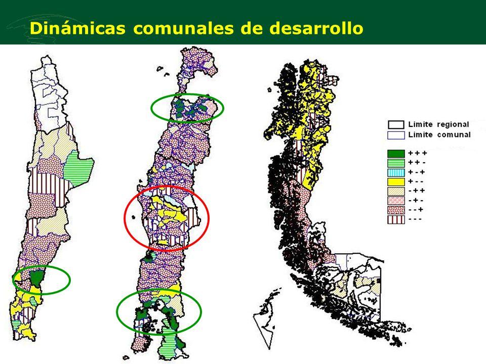 Dinámicas comunales de desarrollo