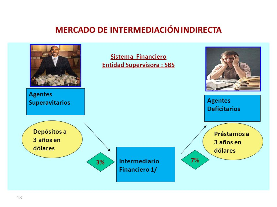 MERCADO DE INTERMEDIACIÓN INDIRECTA
